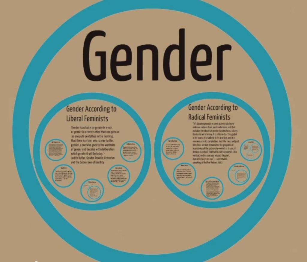 language gender Language and gender women's language and men's language sometimes, there are very clear differences between the forms of language typically used by women and those typically used by men.