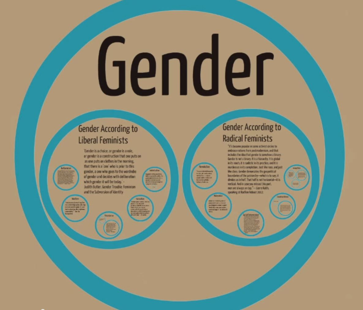 Liberal radical archives deep green resistance southwest coalition thats because i dont think these two definitions of gender have anything to do with each other i think they use the same word to describe two biocorpaavc